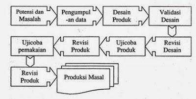 Sistematika dan rancangan penelitian yokealjauza langkah penelitian menurut borg and gall ccuart Image collections