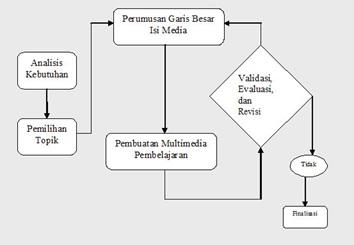 Sistematika dan rancangan penelitian yokealjauza skema penelitian pengembangan ccuart Images